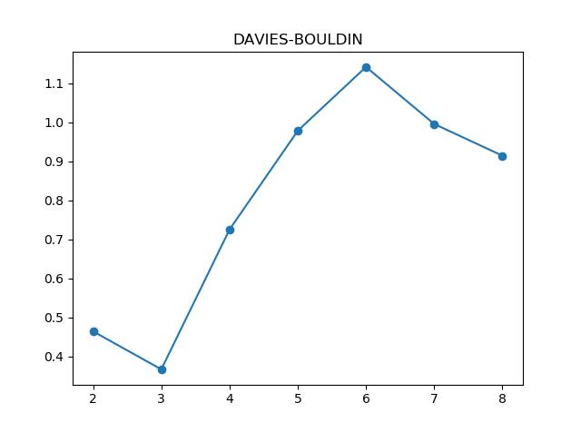 DAVIES-BOULDIN