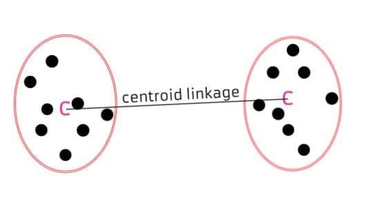 centroid linkage