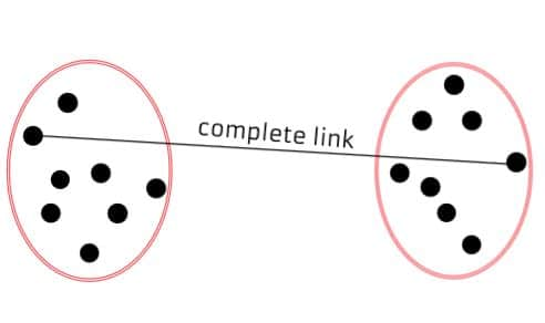 complete linkage