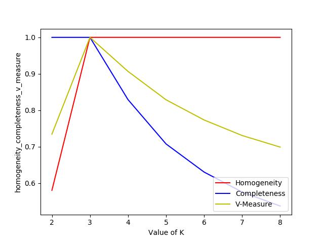 homogeneity_completeness_v_measure
