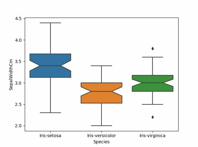 notch box plot