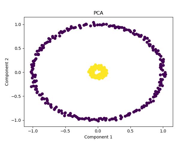 non-linear dataset