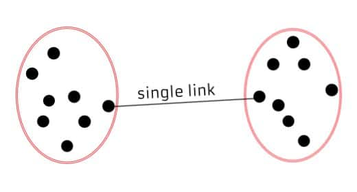 single linkage