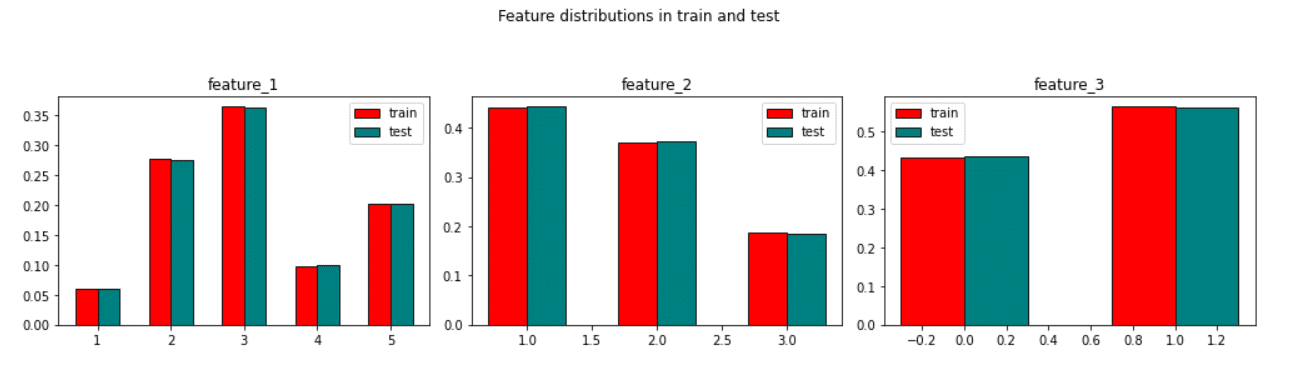 train test distribution
